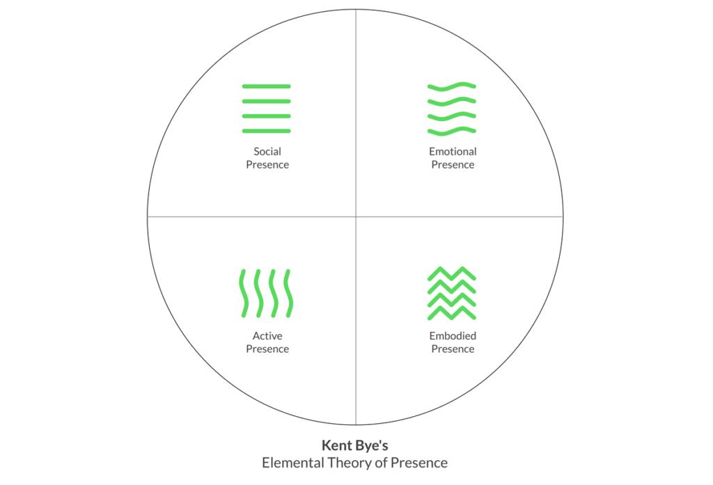 La teoria elementale della presenza.