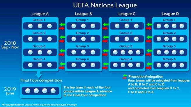 Nations League cos'è