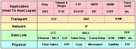 net neutrality tcp/ip