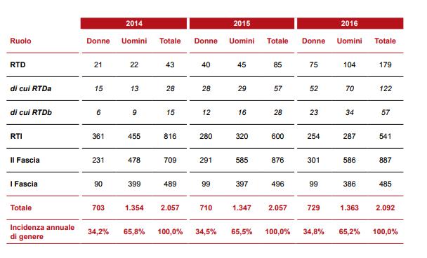 Tabella 1: Distribuzione del personale da ricercatori a docenti (2014-2016).