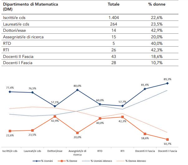 Tabella 2: Grafico a forbice sulla composizione di genere.