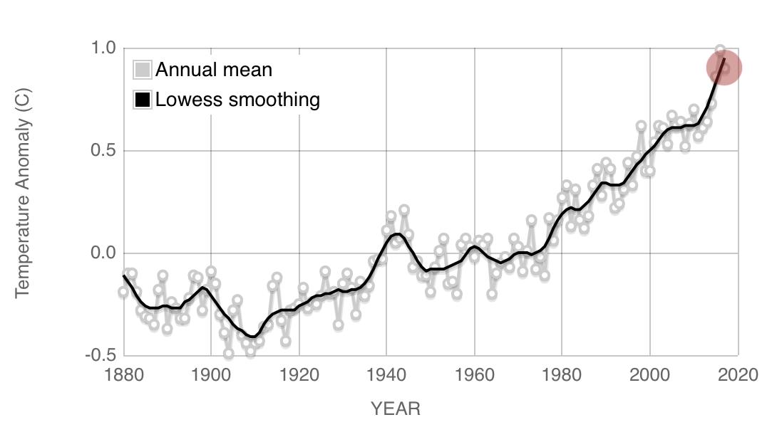 La media della temperatura mondiale misurata dal NASA Earth Observatory - Ecologia.