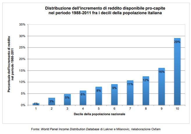 disuguaglianza sociale in Italia