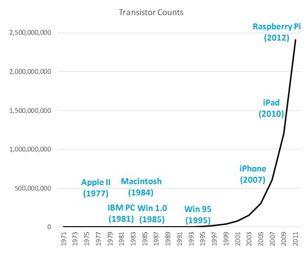 la crescita esponenziale dei transistor potrebbe rendere democrazia come forma di governo obsoleta