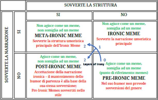meme tabella
